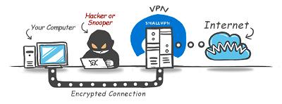 Image result for how a vpn works